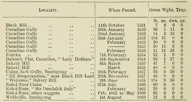 The History of Ballarat, from the First Pastoral Settlement to the